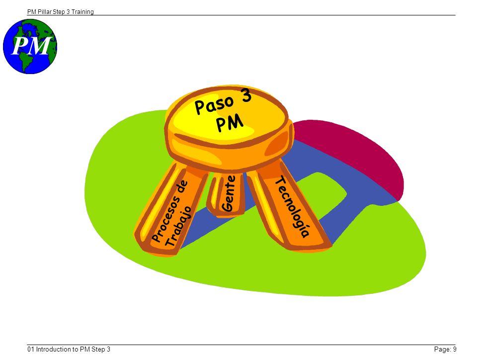 PM PM Pillar Step 3 Training 01 Introduction to PM Step 3Page: 9 Paso 3 PM Procesos de Trabajo Gente Tecnología