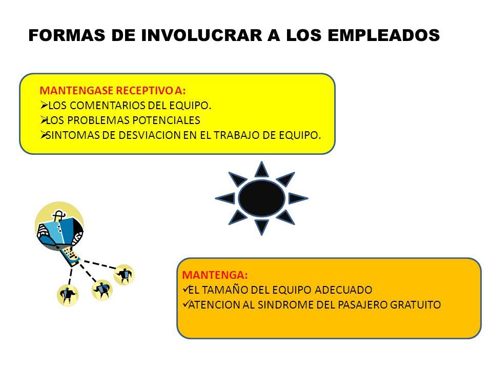 FORMAS DE INVOLUCRAR A LOS EMPLEADOS MANTENGASE RECEPTIVO A: LOS COMENTARIOS DEL EQUIPO. LOS PROBLEMAS POTENCIALES SINTOMAS DE DESVIACION EN EL TRABAJ