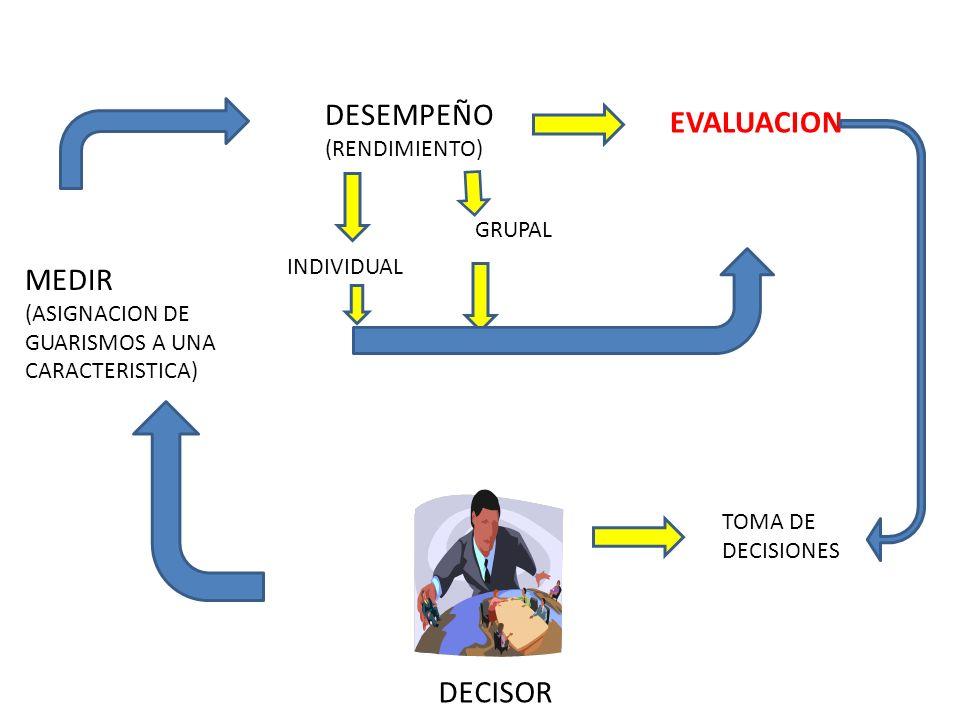 DESEMPEÑO (RENDIMIENTO) EVALUACION INDIVIDUAL GRUPAL MEDIR (ASIGNACION DE GUARISMOS A UNA CARACTERISTICA) TOMA DE DECISIONES DECISOR