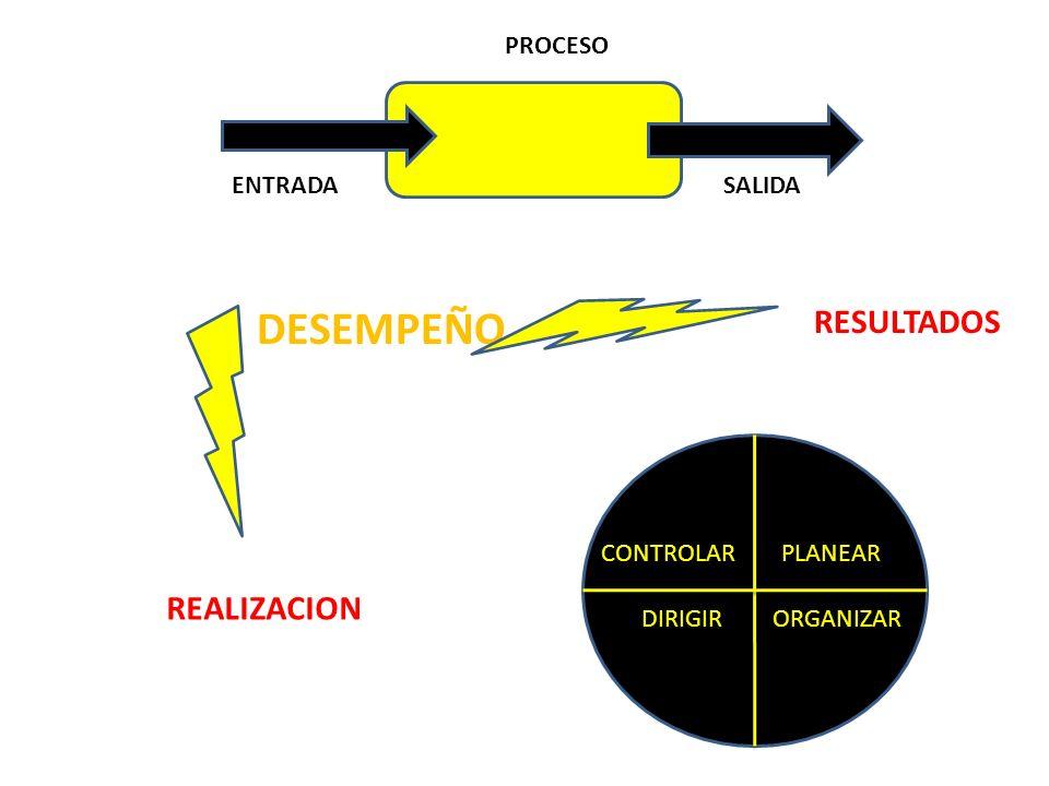 DESEMPEÑO REALIZACION RESULTADOS PLANEAR ORGANIZARDIRIGIR CONTROLAR PROCESO ENTRADASALIDA