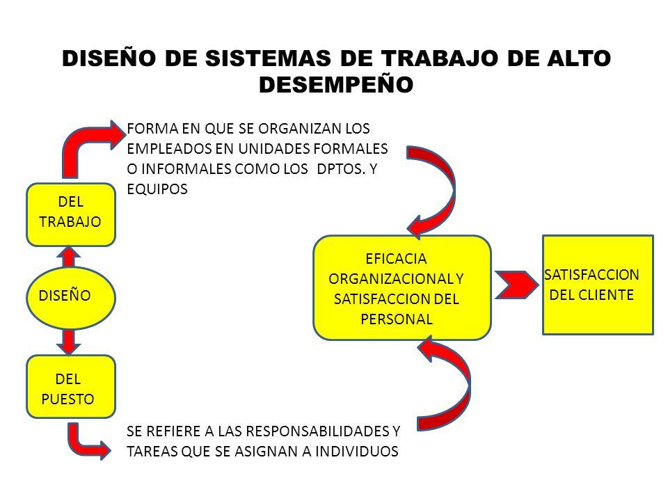 DISEÑO DE SISTEMAS DE TRABAJO DE ALTO DESEMPEÑO DEL TRABAJO DEL PUESTO DISEÑO FORMA EN QUE SE ORGANIZAN LOS EMPLEADOS EN UNIDADES FORMALES O INFORMALE