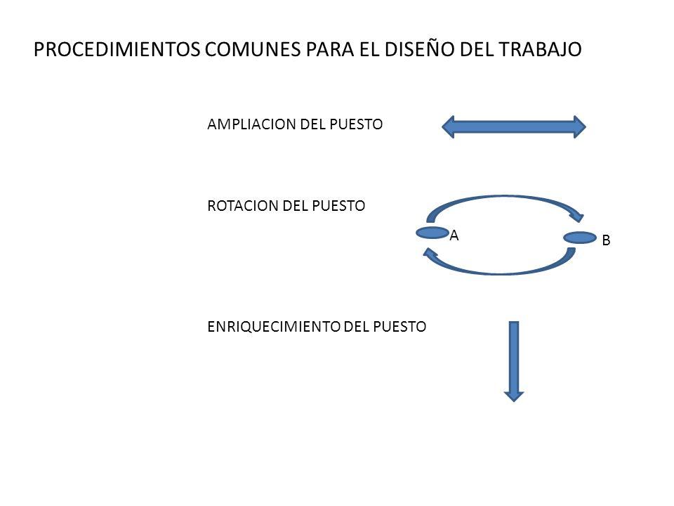PROCEDIMIENTOS COMUNES PARA EL DISEÑO DEL TRABAJO AMPLIACION DEL PUESTO ROTACION DEL PUESTO ENRIQUECIMIENTO DEL PUESTO A B