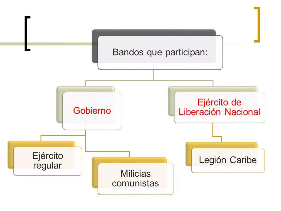 Bandos que participan: Gobierno Ejército regular Milicias comunistas Ejército de Liberación Nacional Legión Caribe