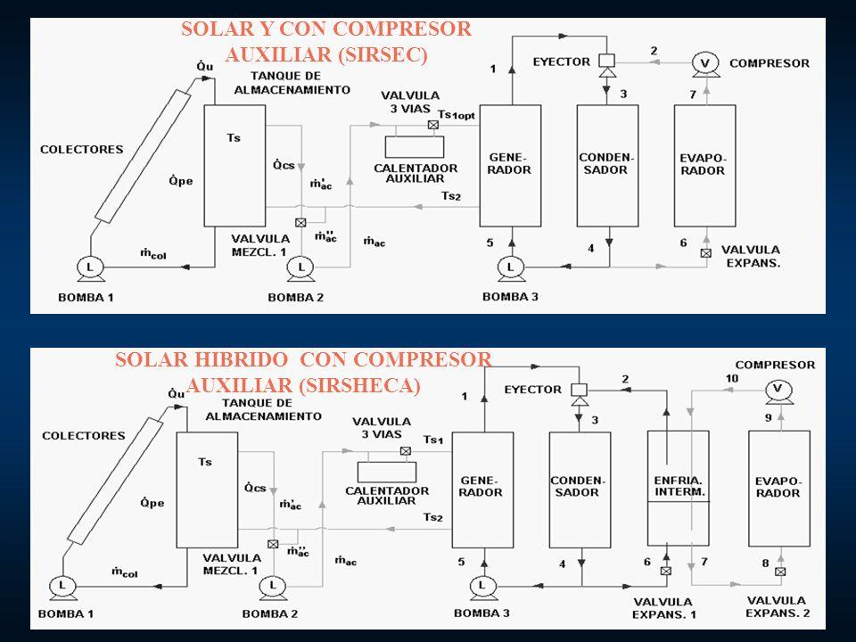 ANTECEDENTES Primeros artículos que describen la composición básica del sistema de eyecto-compresión: Caldwell (1932), Jackson (1936) y Stivens (1940).