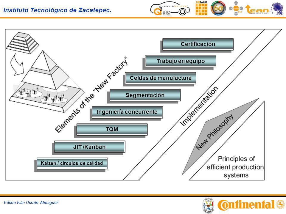 Instituto Tecnológico de Zacatepec. Edson Iván Osorio Almaguer Certificación Trabajo en equipo Segmentación Celdas de manufactura Kaizen / círculos de
