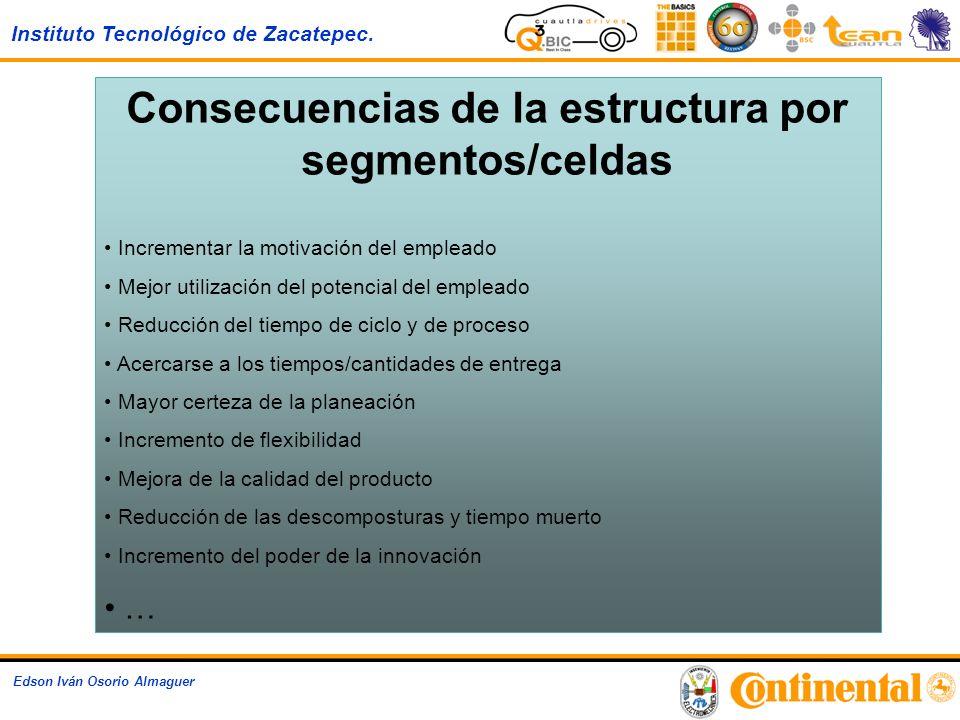 Instituto Tecnológico de Zacatepec. Edson Iván Osorio Almaguer Consecuencias de la estructura por segmentos/celdas Incrementar la motivación del emple