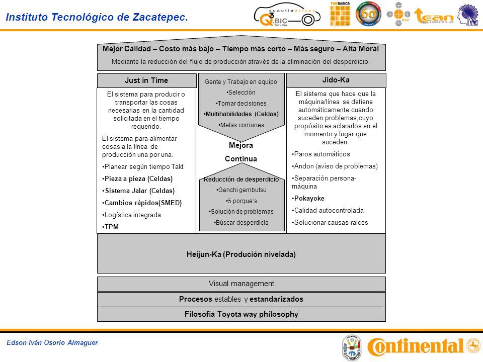Instituto Tecnológico de Zacatepec. Edson Iván Osorio Almaguer El sistema para producir o transportar las cosas necesarias en la cantidad solicitada e