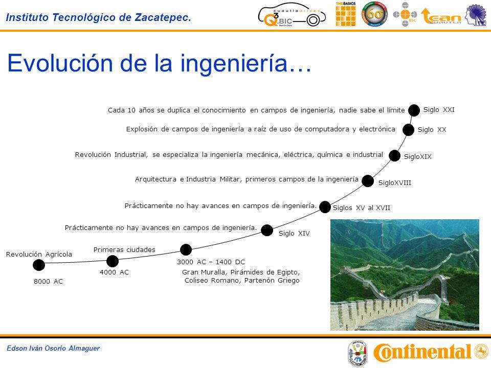 Instituto Tecnológico de Zacatepec. Edson Iván Osorio Almaguer Siglo XXI Siglo XX SigloXIX SigloXVIII Siglos XV al XVII Siglo XIV 3000 AC – 1400 DC 80