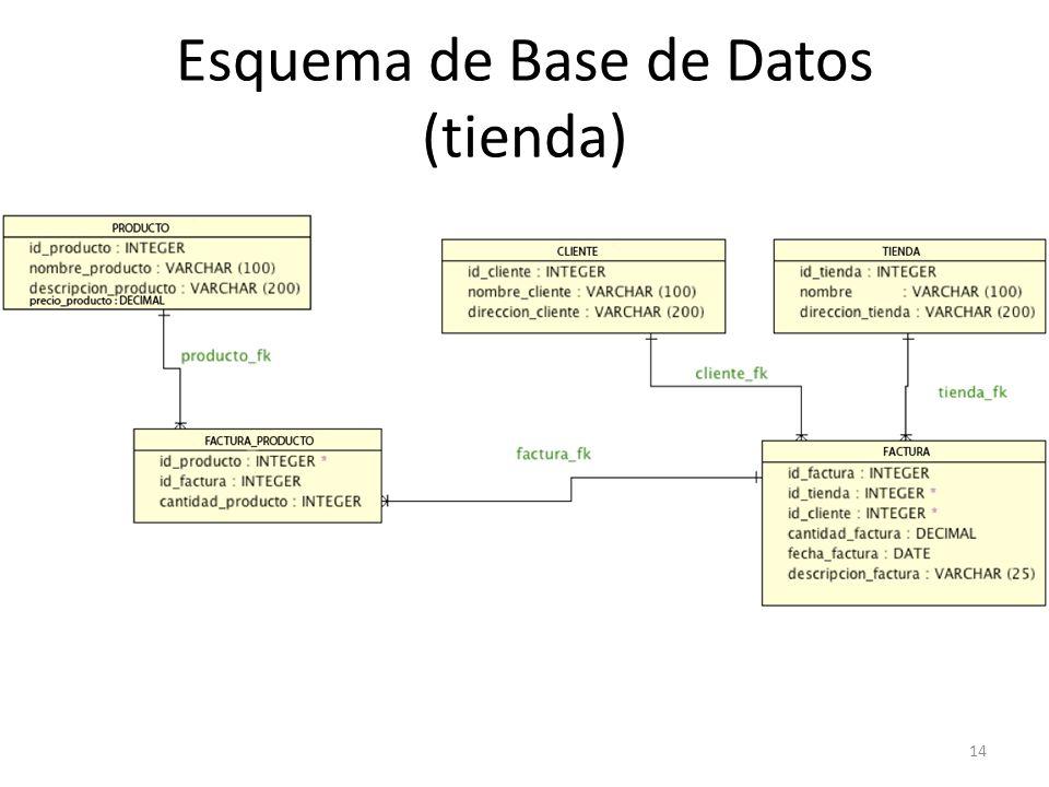 Esquema de Base de Datos (tienda) 14