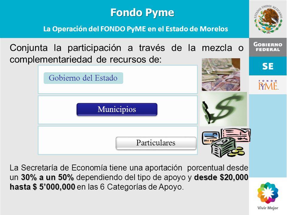 11 de Mayo de 2007Delegación Federal Cuernavaca La Operación del FONDO PyME en el Estado de Morelos 30% a un 50%desde $20,000 hasta $ 5000,000 La Secr