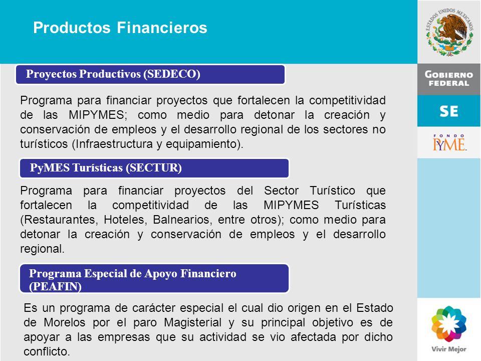 11 de Mayo de 2007Delegación Federal Cuernavaca Productos Financieros Programa para financiar proyectos que fortalecen la competitividad de las MIPYME