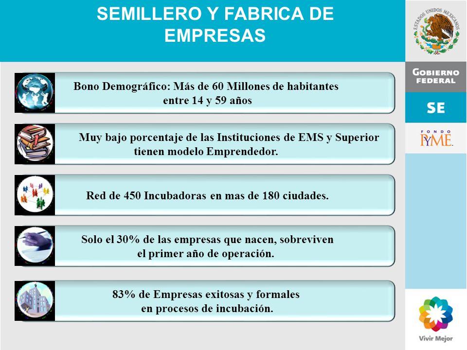 11 de Mayo de 2007Delegación Federal Cuernavaca Bono Demográfico: Más de 60 Millones de habitantes entre 14 y 59 años Muy bajo porcentaje de las Insti