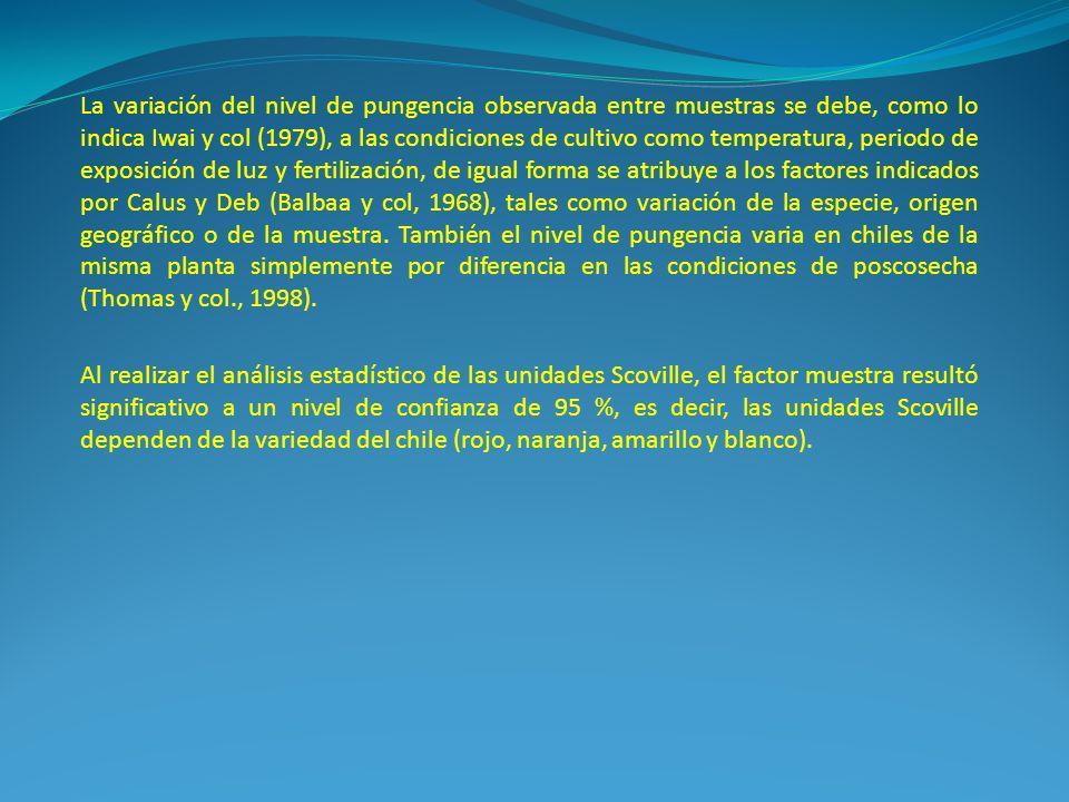 La variación del nivel de pungencia observada entre muestras se debe, como lo indica Iwai y col (1979), a las condiciones de cultivo como temperatura,