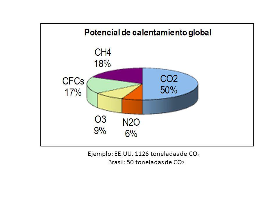 Los gases invernaderos. Los gases invernaderos son los responsables del efecto que estamos tratando. Algunos de estos gases son producidos de manera n