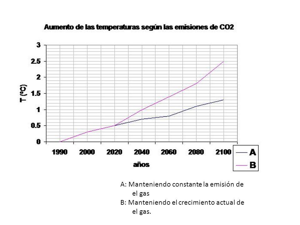Ejemplo: EE.UU. 1126 toneladas de CO 2 Brasil: 50 toneladas de CO 2