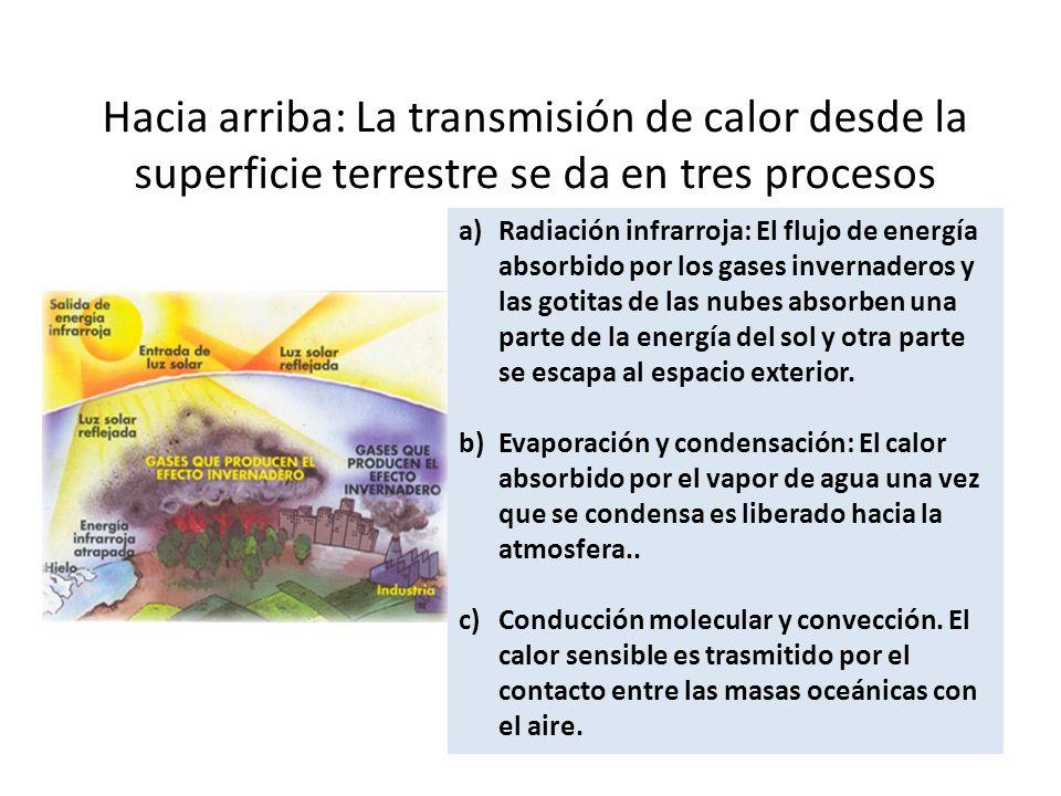 FLUJOS VERTICALES DE ENERGIA -Hacia abajo: La radiación solar es aproximadamente de 341 W/m2. El 31% aproximadamente es reflejada. Entrando 235W/m2 de