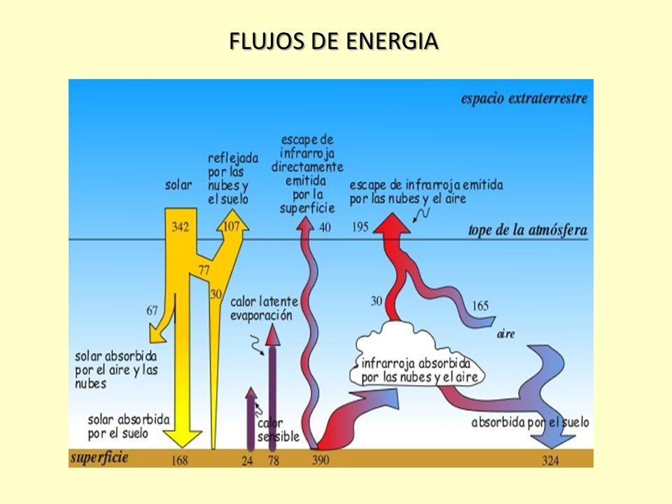 Hacia arriba y hacia abajo el efecto invernadero El calor absorbido por los gases invernadero lo transforman y emiten en longitudes de onda larga en e