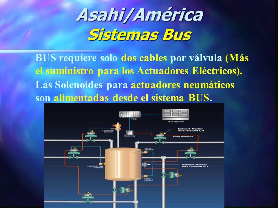 Método de Cableado Bus Asahi/América Sistemas Bus