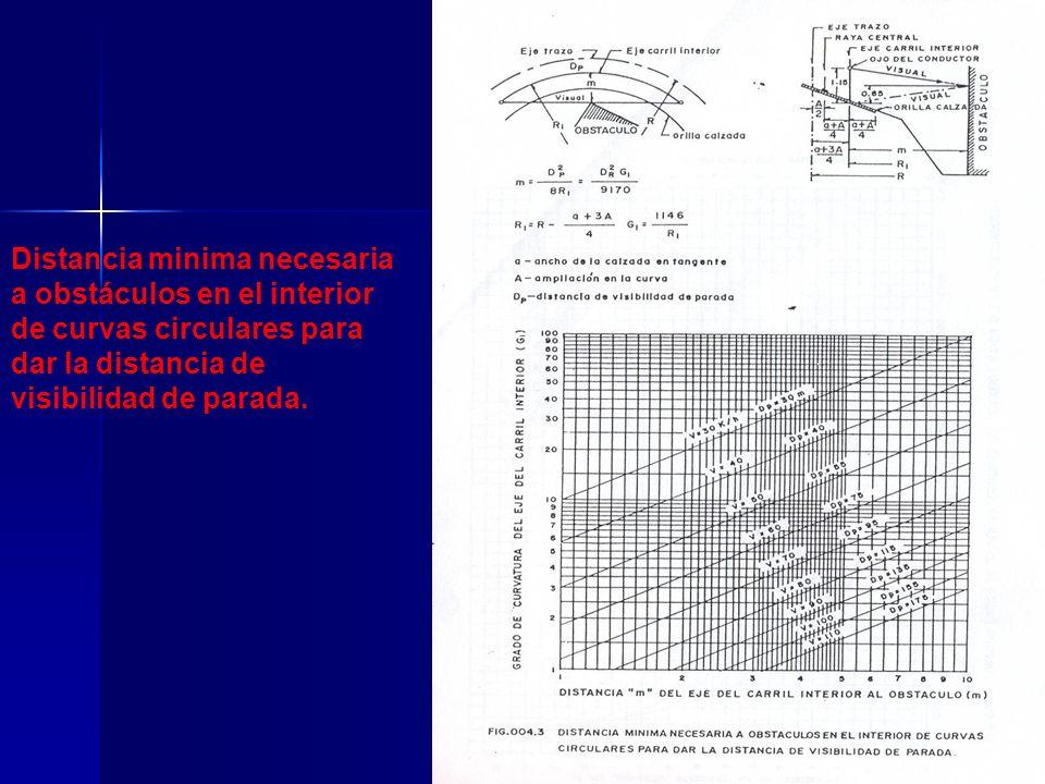 Distancia minima necesaria a obstáculos en el interior de curvas circulares para dar la distancia de visibilidad de parada.
