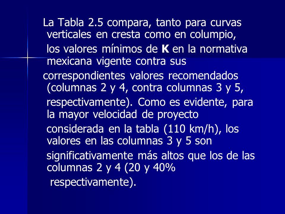 La Tabla 2.5 compara, tanto para curvas verticales en cresta como en columpio, los valores mínimos de K en la normativa mexicana vigente contra sus co