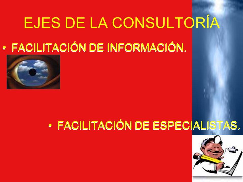 EJES DE LA CONSULTORÍA FACILITACIÓN DE INFORMACIÓN. FACILITACIÓN DE ESPECIALISTAS. FACILITACIÓN DE INFORMACIÓN. FACILITACIÓN DE ESPECIALISTAS.