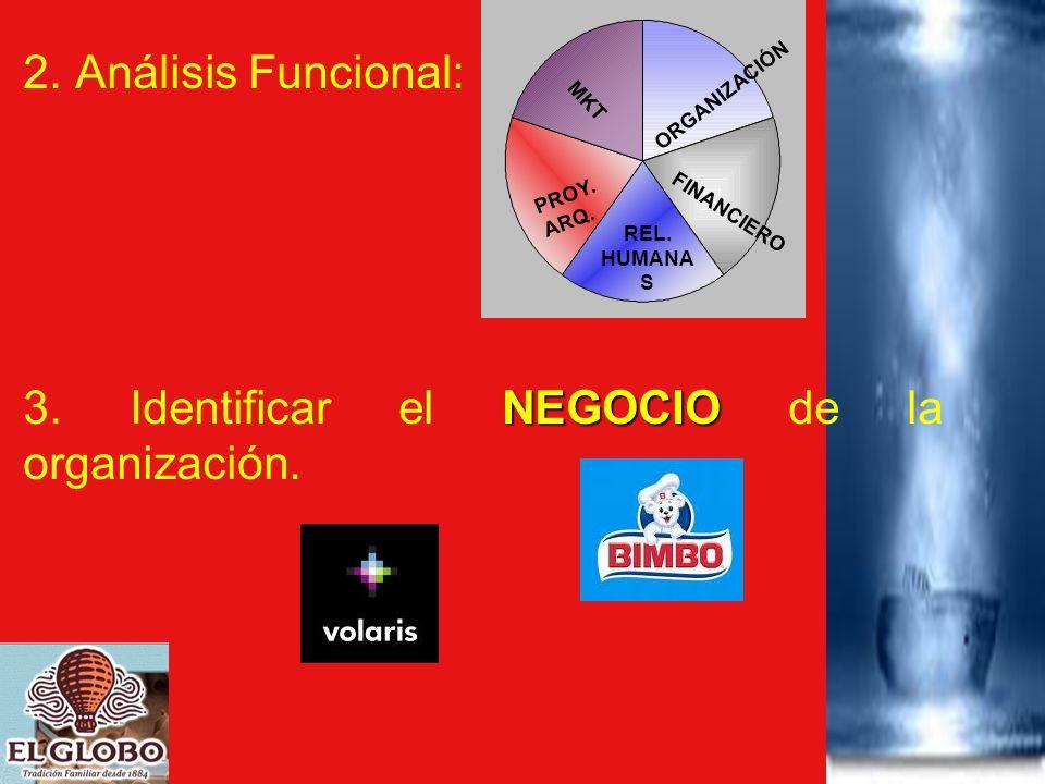 2. Análisis Funcional: NEGOCIO 3. Identificar el NEGOCIO de la organización. MKT ORGANIZACIÓN PROY. ARQ. REL. HUMANA S FINANCIERO