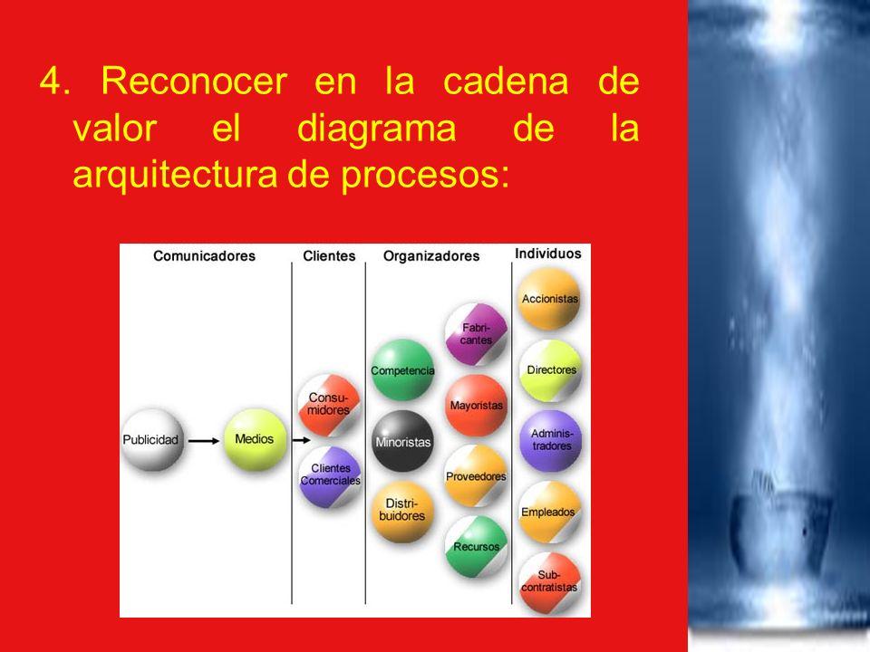 4. Reconocer en la cadena de valor el diagrama de la arquitectura de procesos: