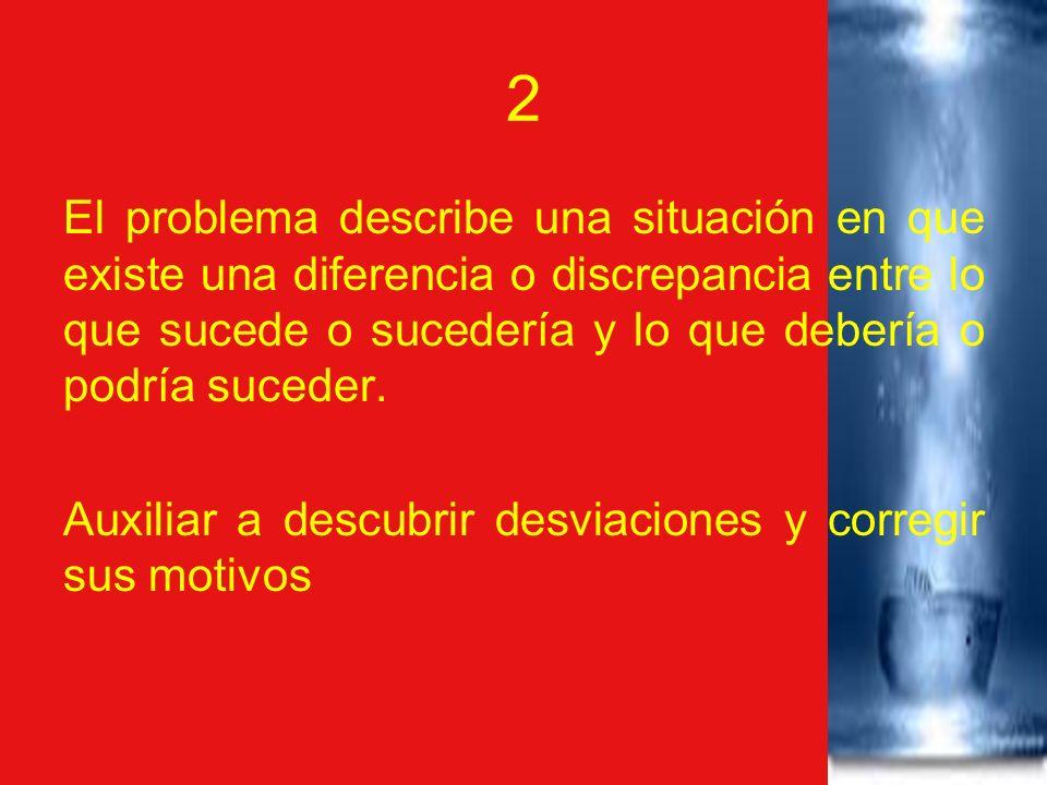 2 El problema describe una situación en que existe una diferencia o discrepancia entre lo que sucede o sucedería y lo que debería o podría suceder. Au
