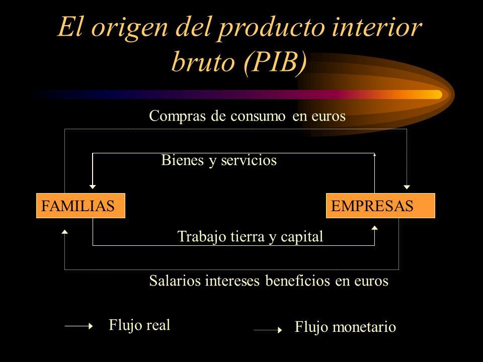 FamiliasEmpresas Y= w+d+i+r Td Yd C S IGXM DA=C+I+G+X-M Flujo Circular de la renta