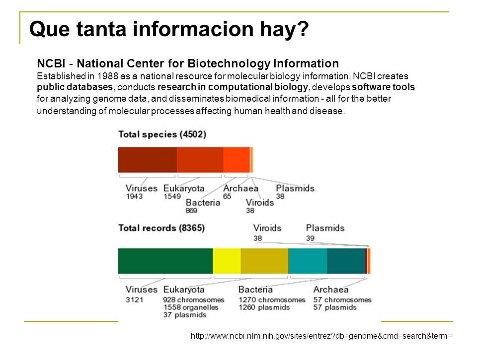 http://www.ncbi.nlm.nih.gov/sites/entrez?db=genome&cmd=search&term= Que tanta informacion hay? NCBI - National Center for Biotechnology Information Es