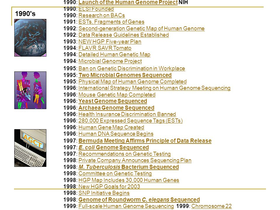 1990 s 1990: Launch of the Human Genome Project NIHLaunch of the Human Genome Project 1990: ELSI Founded 1990: Research on BACs 1991: ESTs, Fragments of Genes 1992: Second-generation Genetic Map of Human Genome 1992: Data Release Guidelines Established 1993: NEW HGP Five-year Plan 1994: FLAVR SAVR Tomato 1994: Detailed Human Genetic Map 1994: Microbial Genome ProjectELSI FoundedResearch on BACsESTs, Fragments of GenesSecond-generation Genetic Map of Human GenomeData Release Guidelines EstablishedNEW HGP Five-year PlanFLAVR SAVR TomatoDetailed Human Genetic MapMicrobial Genome Project 1995: Ban on Genetic Discrimination in Workplace 1995: Two Microbial Genomes Sequenced 1995: Physical Map of Human Genome Completed 1996: International Strategy Meeting on Human Genome Sequencing 1996: Mouse Genetic Map Completed 1996: Yeast Genome Sequenced 1996: Archaea Genome Sequenced 1996: Health Insurance Discrimination Banned 1996: 280,000 Expressed Sequence Tags (ESTs) 1996: Human Gene Map Created 1996: Human DNA Sequence BeginsBan on Genetic Discrimination in WorkplaceTwo Microbial Genomes SequencedPhysical Map of Human Genome CompletedInternational Strategy Meeting on Human Genome SequencingMouse Genetic Map CompletedYeast Genome SequencedArchaea Genome SequencedHealth Insurance Discrimination Banned280,000 Expressed Sequence Tags (ESTs)Human Gene Map CreatedHuman DNA Sequence Begins 1997: Bermuda Meeting Affirms Principle of Data Release 1997: E.