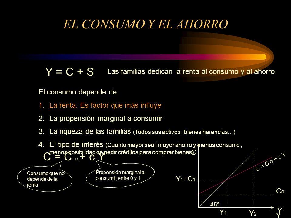 EL CONSUMO Y EL AHORRO Representación gráfica Y C 45º Y1Y1 Y1= C1Y1= C1 C = C o + c Y Y2Y2 Utilizaremos la bisectriz de 45 % para representar los puntos en los que la renta es igual al consumo y por tanto no hay ahorro Para un nivel de renta Y 2 el consumo será C 2 y el ahorro S 2 C2C2 S2S2