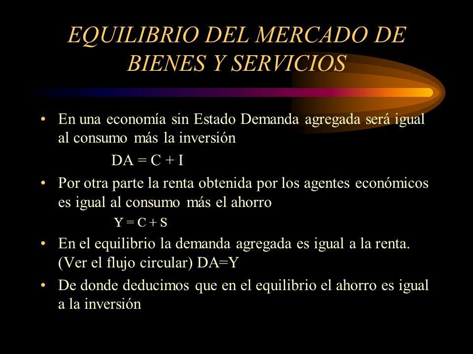 EQUILIBRIO DEL MERCADO DE BIENES Y SERVICIOS GRAFICAMENTE: DA 45º Y 1= C 1 Y C = C o + c Y YY1Y1 YEYE I = S Y = DA DA = C + I El punto de equilibrio será donde la demanda agregada corta a la bisectriz, ya que en ese punto el consumo es igual a la inversión