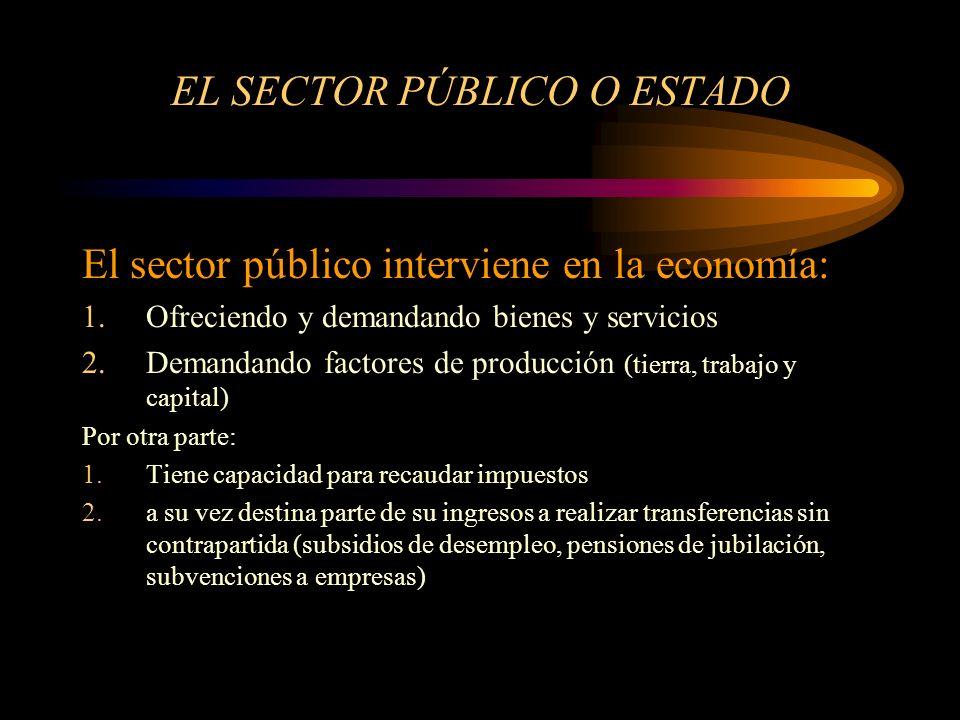 EL SECTOR PÚBLICO O ESTADO El sector público interviene en la economía: 1.Ofreciendo y demandando bienes y servicios 2.Demandando factores de producci