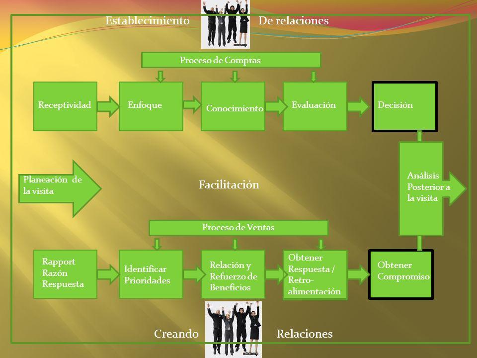 ReceptividadEnfoque Conocimiento EvaluaciónDecisión Rapport Razón Respuesta Identificar Prioridades Relación y Refuerzo de Beneficios Obtener Respuest