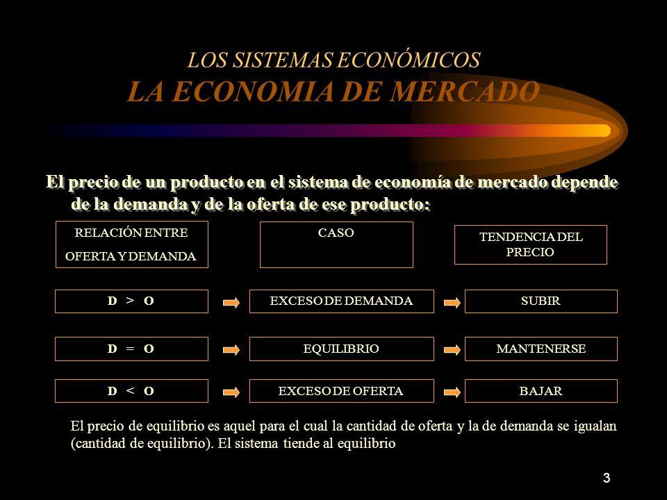 3 LOS SISTEMAS ECONÓMICOS LA ECONOMIA DE MERCADO El precio de un producto en el sistema de economía de mercado depende de la demanda y de la oferta de