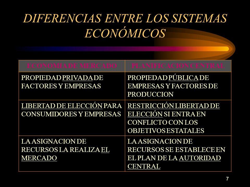 7 DIFERENCIAS ENTRE LOS SISTEMAS ECONÓMICOS ECONOMIA DE MERCADOPLANIFICACION CENTRAL PROPIEDAD PRIVADA DE FACTORES Y EMPRESAS PROPIEDAD PÚBLICA DE EMP