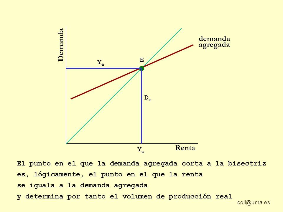 Demanda Renta demanda agregada El punto en el que la demanda agregada corta a la bisectriz y determina por tanto el volumen de producción real es, lógicamente, el punto en el que la renta E YeYe DeDe YeYe se iguala a la demanda agregada