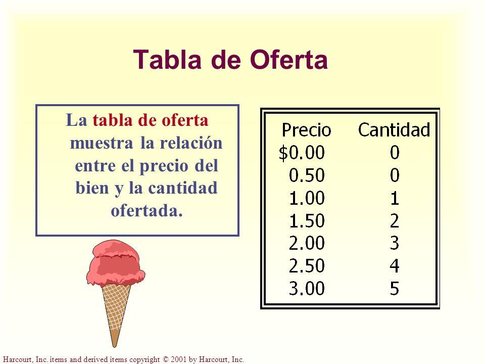 Harcourt, Inc. items and derived items copyright © 2001 by Harcourt, Inc. Tabla de Oferta La tabla de oferta muestra la relación entre el precio del b