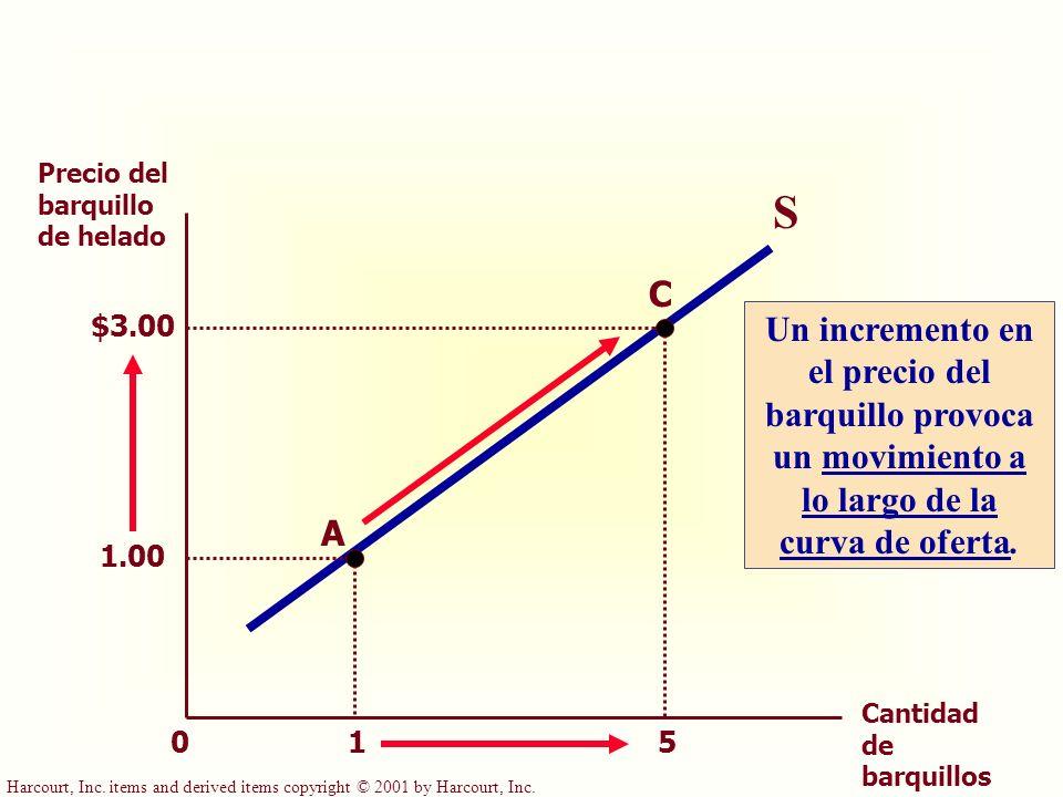 Harcourt, Inc. items and derived items copyright © 2001 by Harcourt, Inc. 1 5 Precio del barquillo de helado Cantidad de barquillos 0 S 1.00 A C $3.00