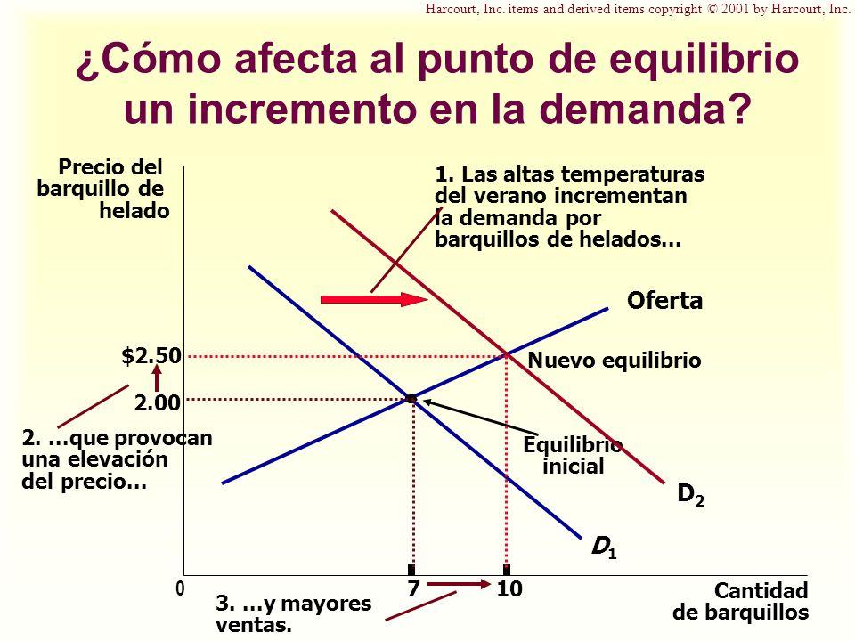 ¿Cómo afecta al punto de equilibrio un incremento en la demanda? Precio del barquillo de helado 2.00 0 7 Cantidad de barquillos Oferta Equilibrio inic