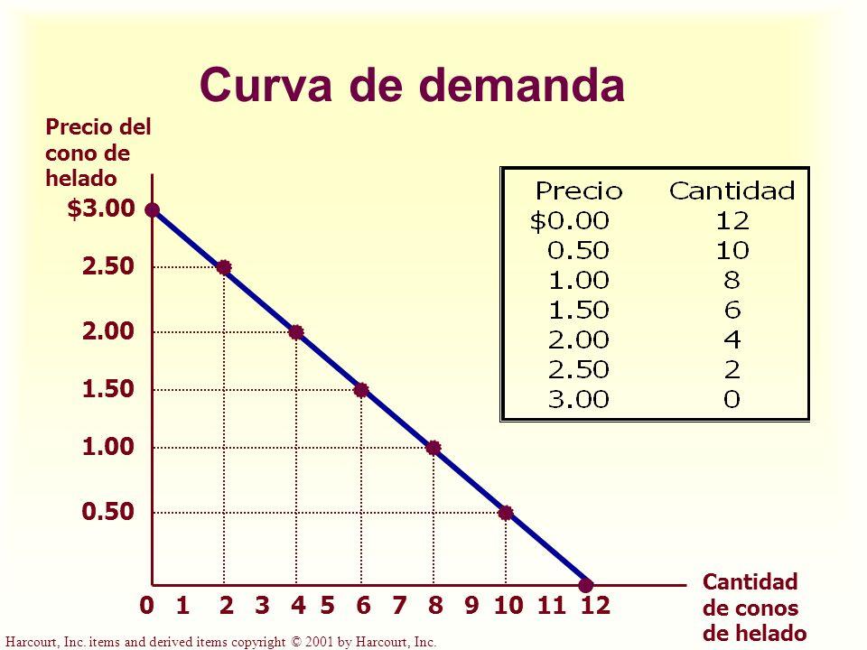 Harcourt, Inc. items and derived items copyright © 2001 by Harcourt, Inc. Curva de demanda $3.00 2.50 2.00 1.50 1.00 0.50 213456789101211 Precio del c
