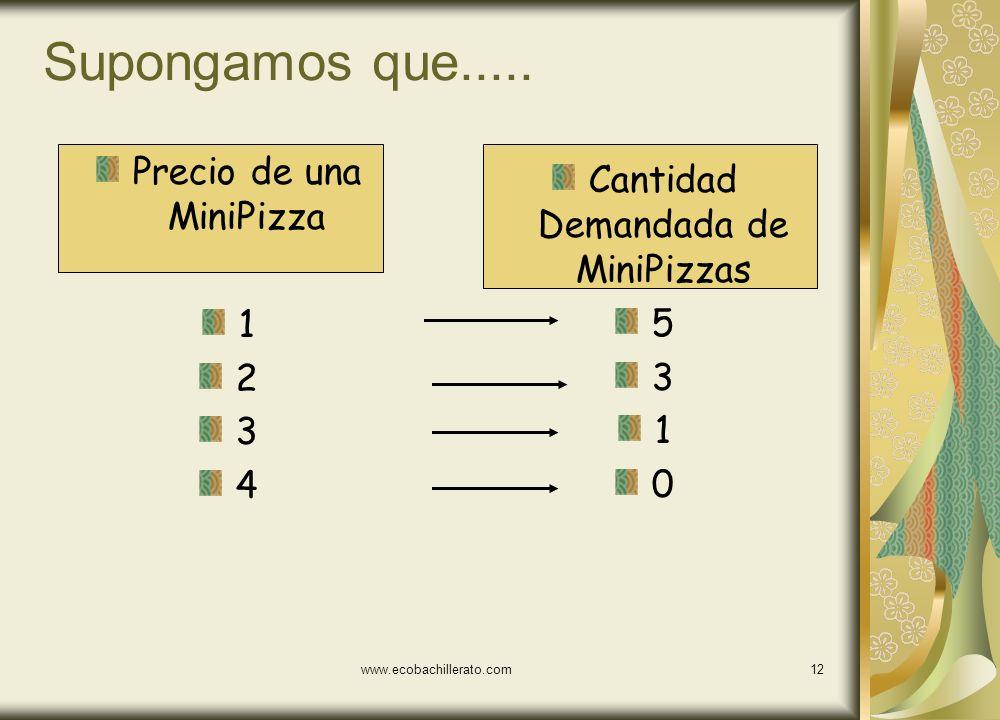 www.ecobachillerato.com11 El horizonte temporal Los bienes tienden a tener una demanda más inelástica en el corto plazo Por ejemplo: las gasolina y la