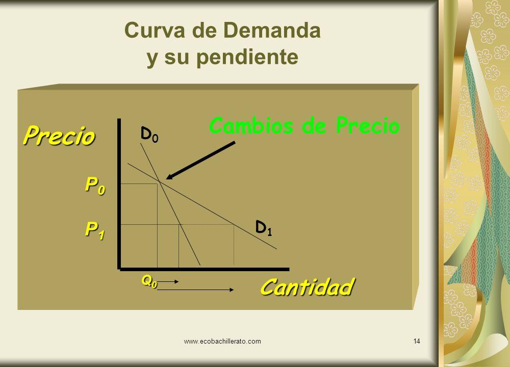 www.ecobachillerato.com13 Curva de Demanda Cantidad Precio P0P0P0P0 P1P1P1P1 Q0Q0Q0Q0 Q1Q1Q1Q1 Cambios de Precio 5 0