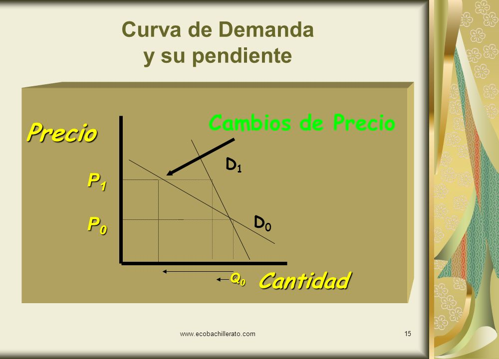 www.ecobachillerato.com14 Curva de Demanda y su pendiente Cantidad Precio P0P0P0P0 P1P1P1P1 Q0Q0Q0Q0 Cambios de Precio D0D0 D1D1