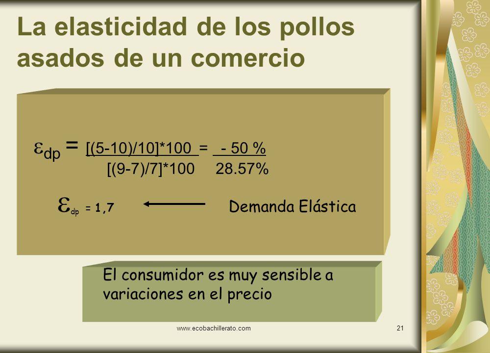 www.ecobachillerato.com20 Ejemplo Supongamos que un alza en el precio de los pollos asados de un comercio es de 7 a 9 y provoca una disminución en la