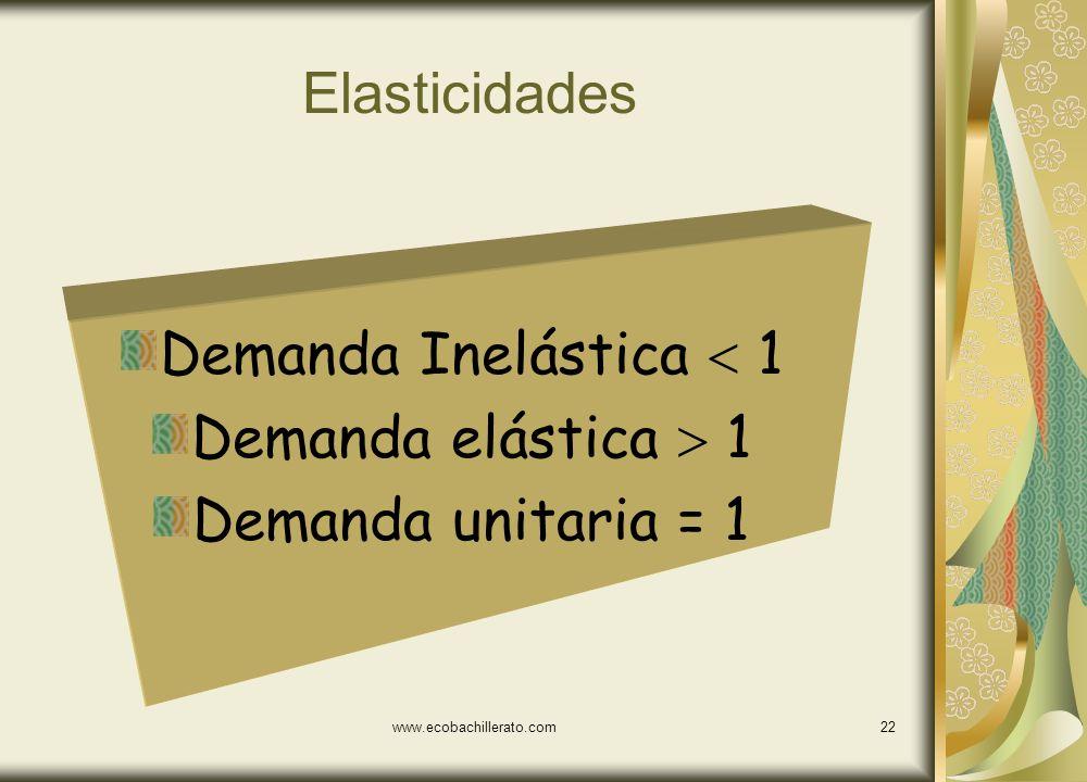 www.ecobachillerato.com21 La elasticidad de los pollos asados de un comercio dp = [(5-10)/10]*100 = - 50 % [(9-7)/7]*100 28.57% dp = 1,7 El consumidor