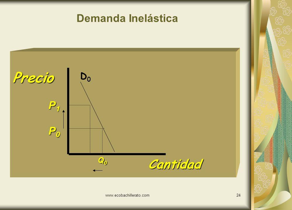 www.ecobachillerato.com23 Demanda Elastica Cantidad Precio P1P1P1P1 P0P0P0P0 Q0Q0Q0Q0 D0D0