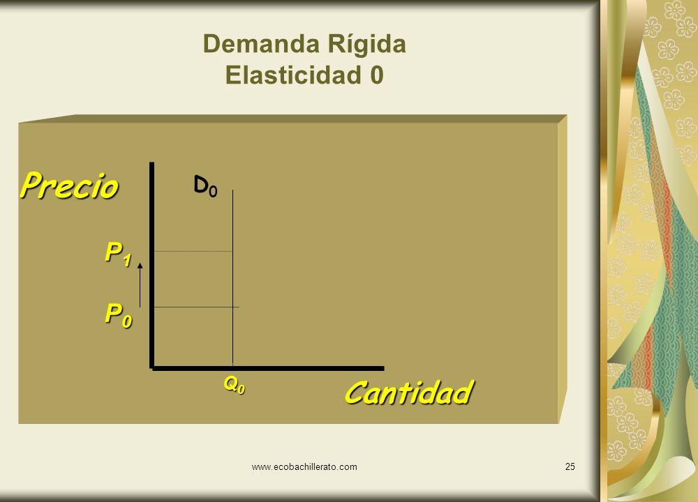 www.ecobachillerato.com24 Demanda Inelástica Cantidad Precio P1P1P1P1 P0P0P0P0 Q 0 Q 0 D0D0