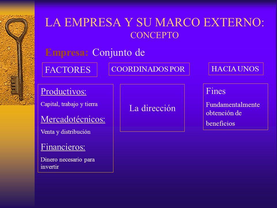 LA EMPRESA Y SU MARCO EXTERNO: CONCEPTO Empresa: Conjunto de FACTORES COORDINADOS POR HACIA UNOS Productivos: Capital, trabajo y tierra Mercadotécnico